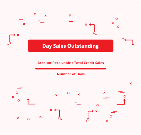 Day Sales Outstanding = [(Account Receivable)/(Total Credit Sales)]/(Number of Days)